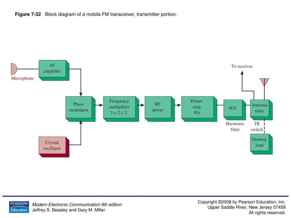medium resolution of figure 7 32 block diagram of a mobile fm transceiver