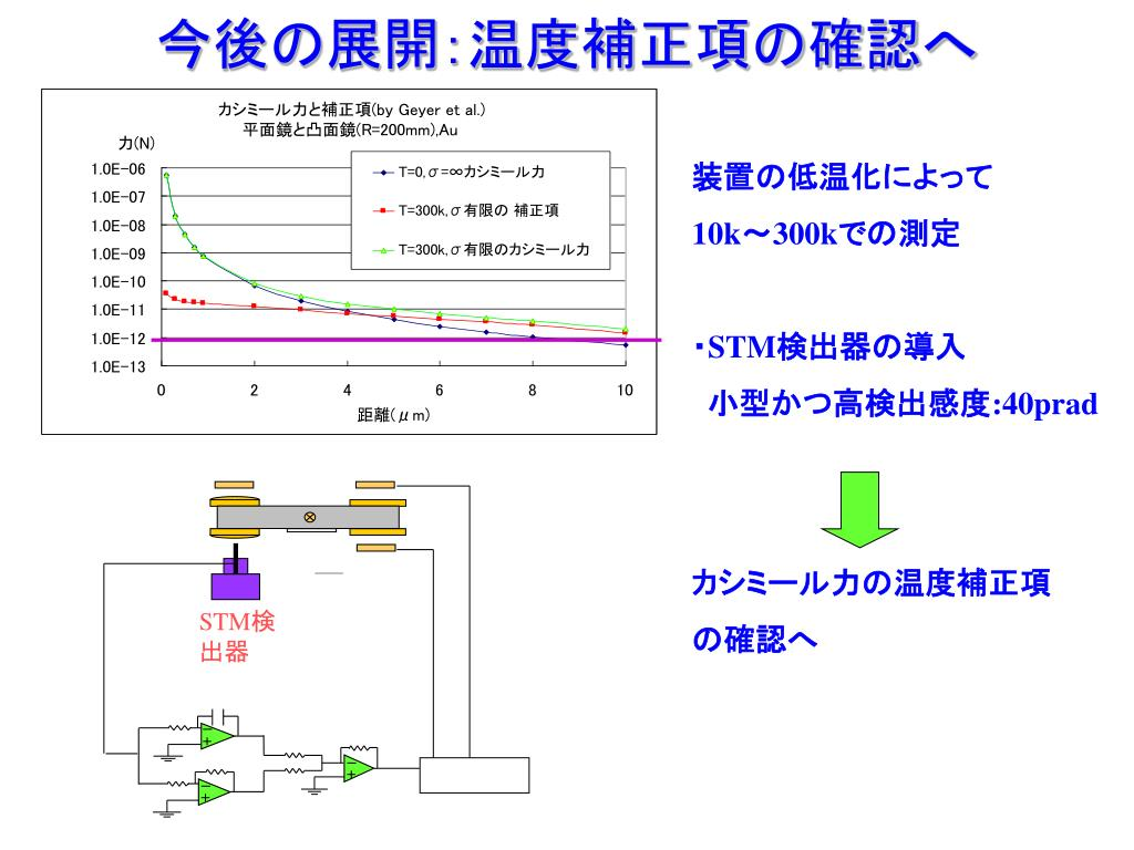 PPT - 捩れ秤による 量子場の零點振動力の測定 PowerPoint Presentation - ID:3833751