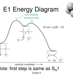 ppt chapter 6 alkyl halides nucleophilic substitution and elimination powerpoint presentation id 3843360 [ 1024 x 768 Pixel ]