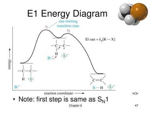 small resolution of ppt chapter 6 alkyl halides nucleophilic substitution and elimination powerpoint presentation id 3843360