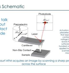 afm schematic let s talk about contact mode actuator contains a piezoelectic crystal that expands and contacts as a voltage is applied across its crystal  [ 1024 x 768 Pixel ]
