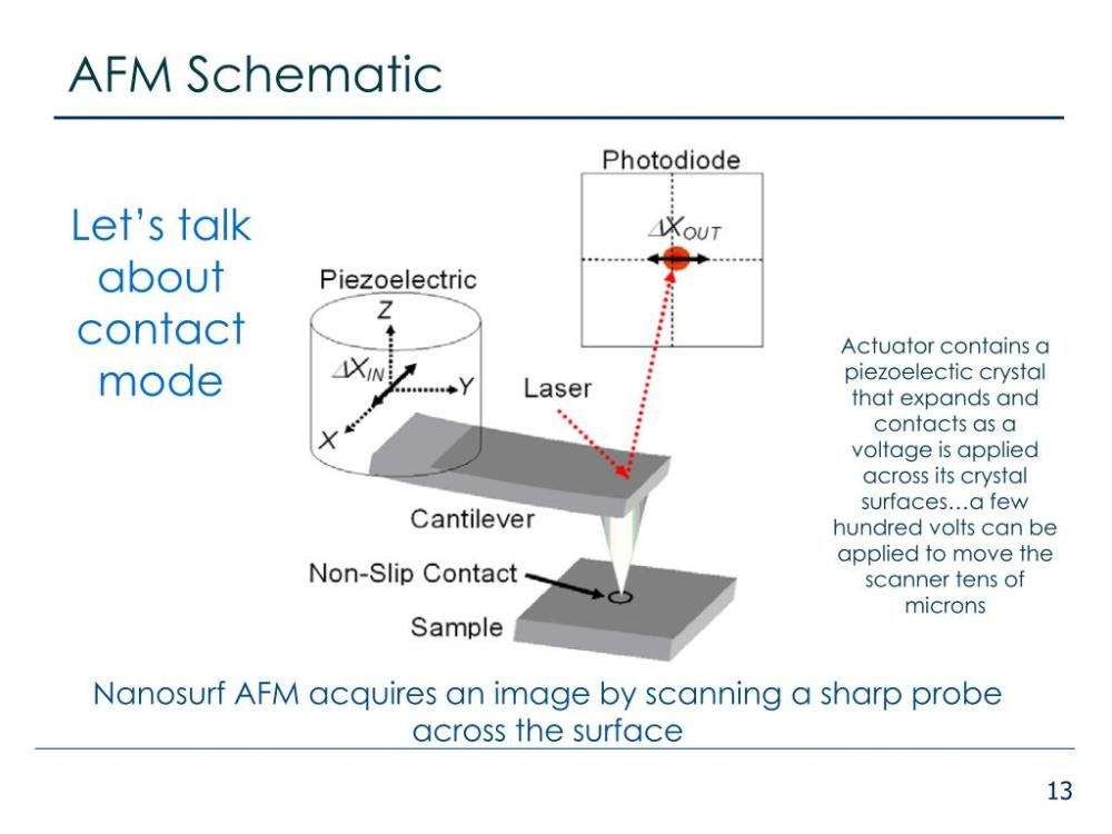 medium resolution of afm schematic let s talk about contact mode actuator contains a piezoelectic crystal that expands and contacts as a voltage is applied across its crystal