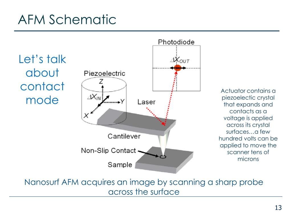 hight resolution of afm schematic let s talk about contact mode actuator contains a piezoelectic crystal that expands and contacts as a voltage is applied across its crystal