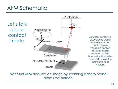 small resolution of afm schematic let s talk about contact mode actuator contains a piezoelectic crystal that expands and contacts as a voltage is applied across its crystal