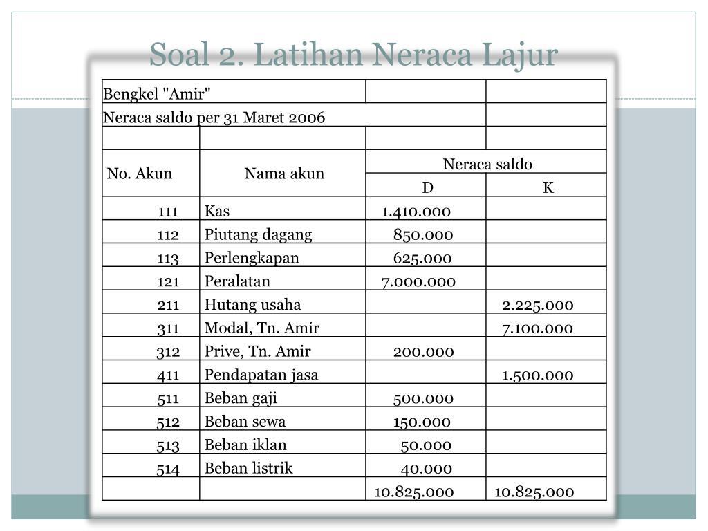 Ppt Soal 1 Latihan Neraca Lajur Powerpoint Presentation Id
