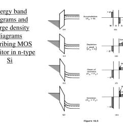 energy band diagrams and charge density diagrams describing mos capacitor  [ 1024 x 768 Pixel ]