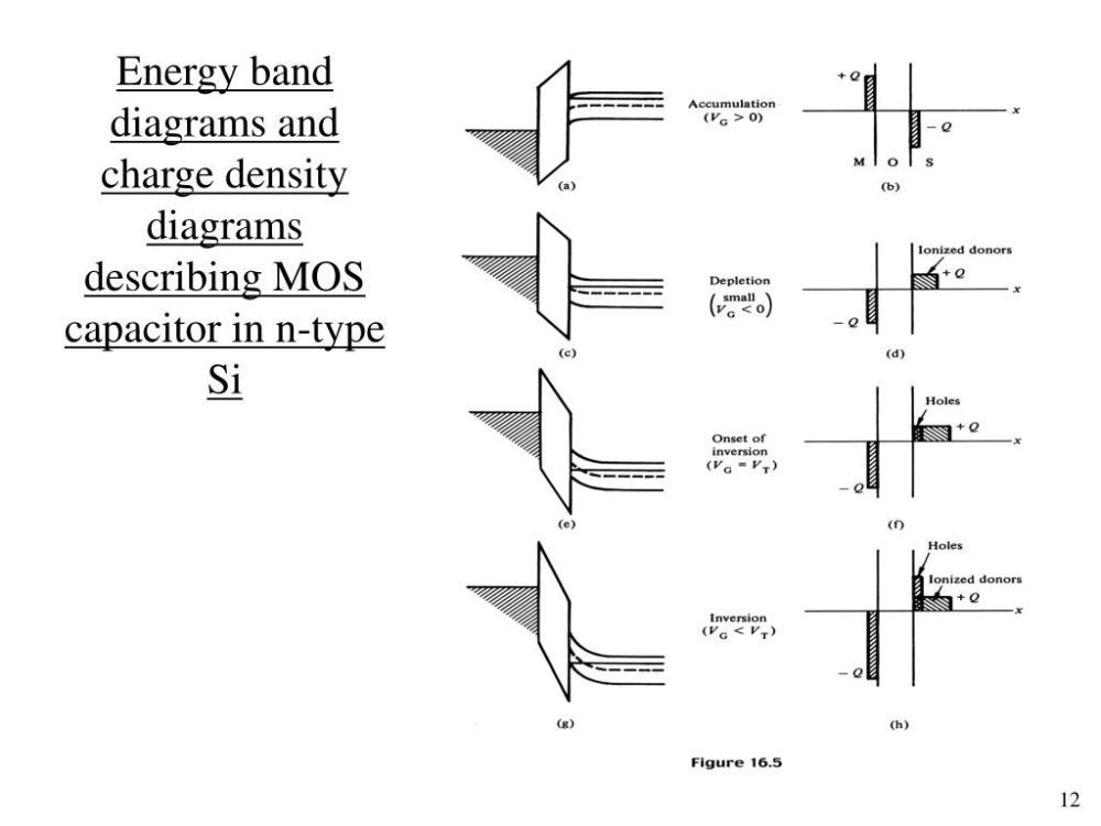 medium resolution of energy band diagrams and charge density diagrams describing mos capacitor
