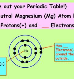 mg has protons in the nucleus take out your periodic table a neutral magnesium mg atom has protons and electrons  [ 1024 x 768 Pixel ]