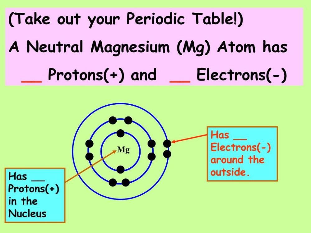 medium resolution of mg has protons in the nucleus take out your periodic table a neutral magnesium mg atom has protons and electrons