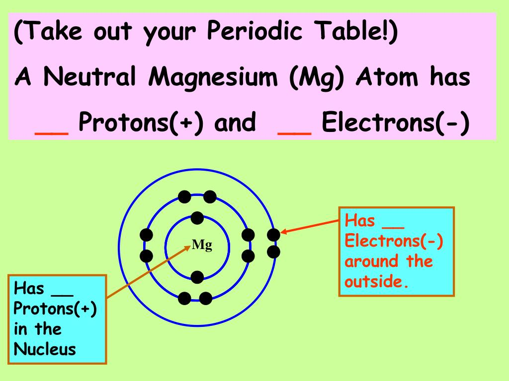 hight resolution of mg has protons in the nucleus take out your periodic table a neutral magnesium mg atom has protons and electrons