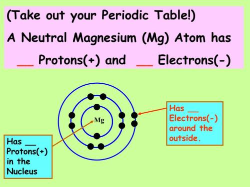 small resolution of mg has protons in the nucleus take out your periodic table a neutral magnesium mg atom has protons and electrons