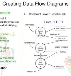 creating data flow diagrams example construct level 1 continued create a level 1 decomposing the processes in level 0 and identifying data stores  [ 1024 x 768 Pixel ]