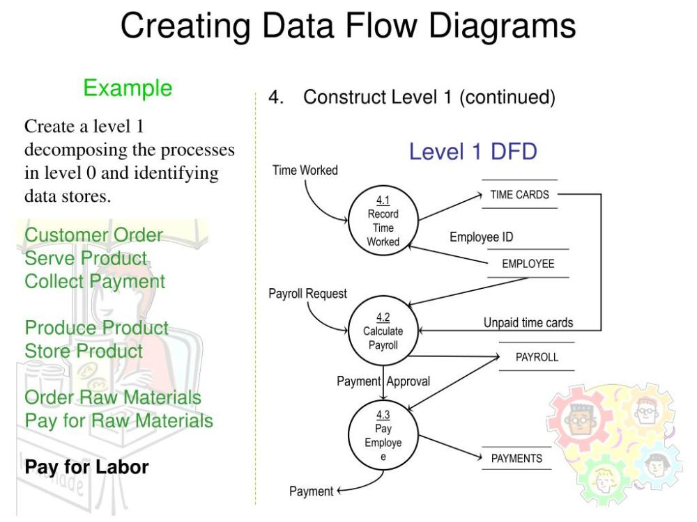 medium resolution of creating data flow diagrams example construct level 1 continued create a level 1 decomposing the processes in level 0 and identifying data stores