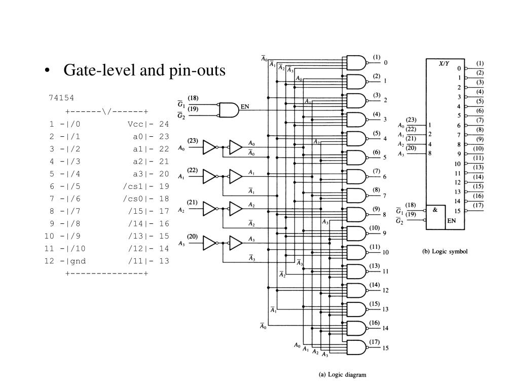 hight resolution of gate level and pin outs