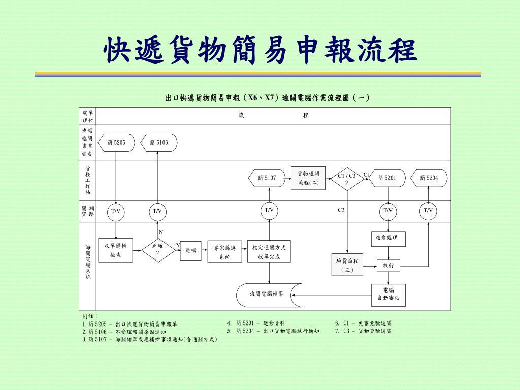 PPT - 財政部高雄關稅局關務宣導團徐仁達 PowerPoint Presentation - ID:4022328