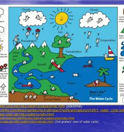 http earthguide ucsd edu earthguide diagrams watercycle index html http ga water usgs gov edu watercycle2ndgrade html 2nd graders view of water  [ 1024 x 768 Pixel ]