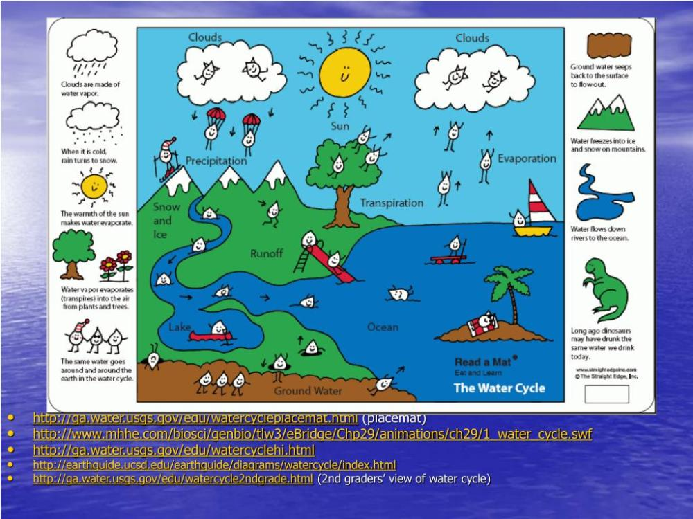medium resolution of  http earthguide ucsd edu earthguide diagrams watercycle index html http ga water usgs gov edu watercycle2ndgrade html 2nd graders view of water