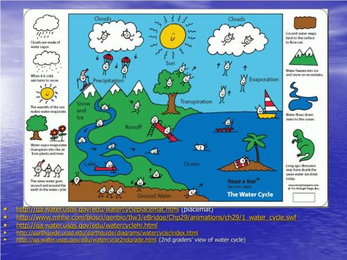 small resolution of  http earthguide ucsd edu earthguide diagrams watercycle index html http ga water usgs gov edu watercycle2ndgrade html 2nd graders view of water