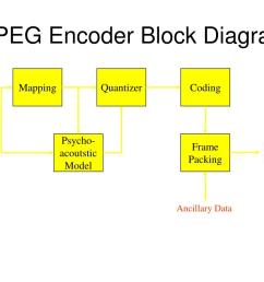 mpeg 2 block diagram [ 1024 x 768 Pixel ]