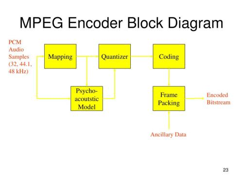 small resolution of mpeg 2 block diagram