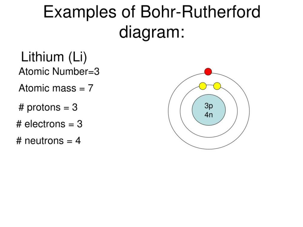medium resolution of examples of bohr rutherford diagram lithium