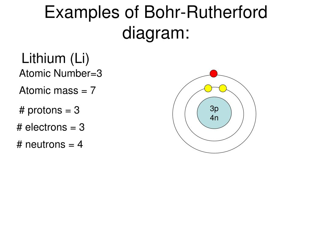 hight resolution of examples of bohr rutherford diagram lithium