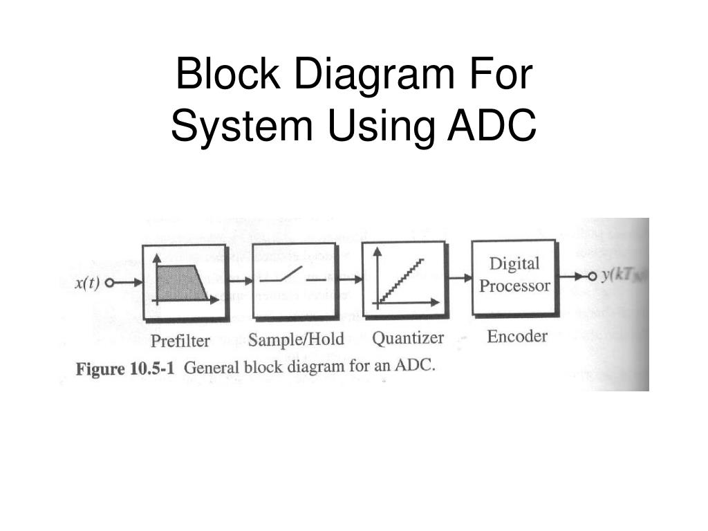 hight resolution of block diagram for system using adc n