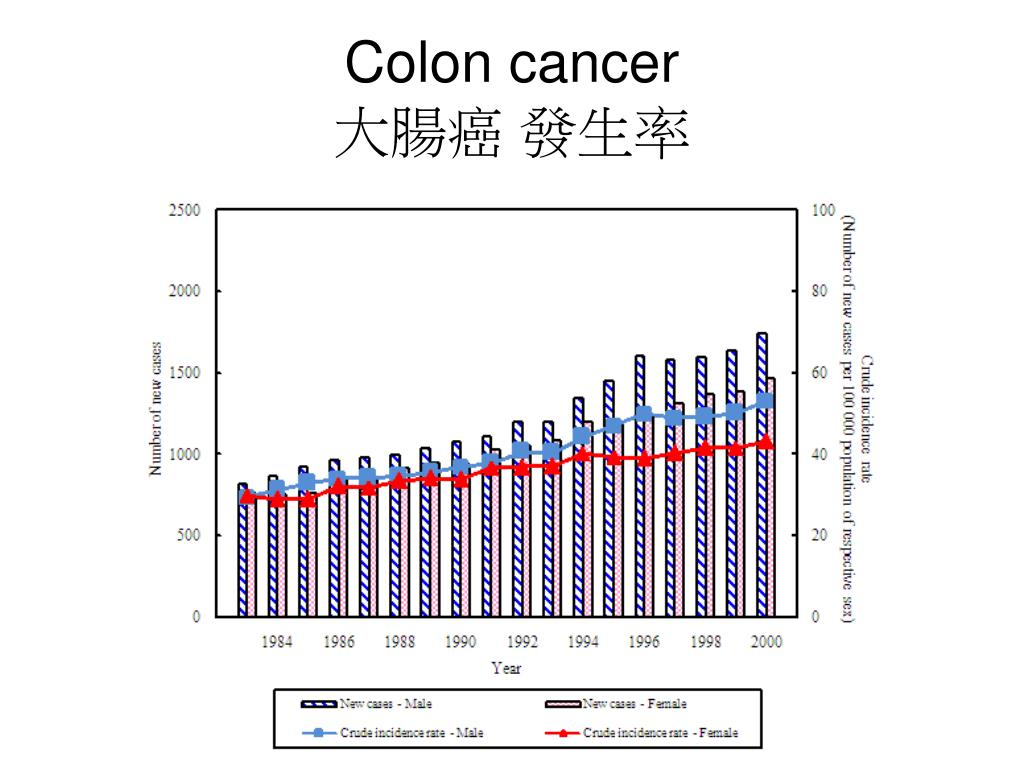 PPT - 香港常見的腸胃及肝臟癌癥 PowerPoint Presentation, free download - ID:4115430