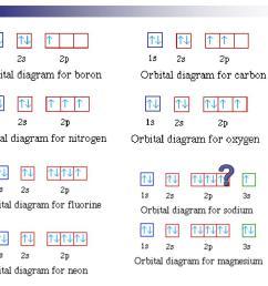 writing electron configurations  [ 1024 x 768 Pixel ]