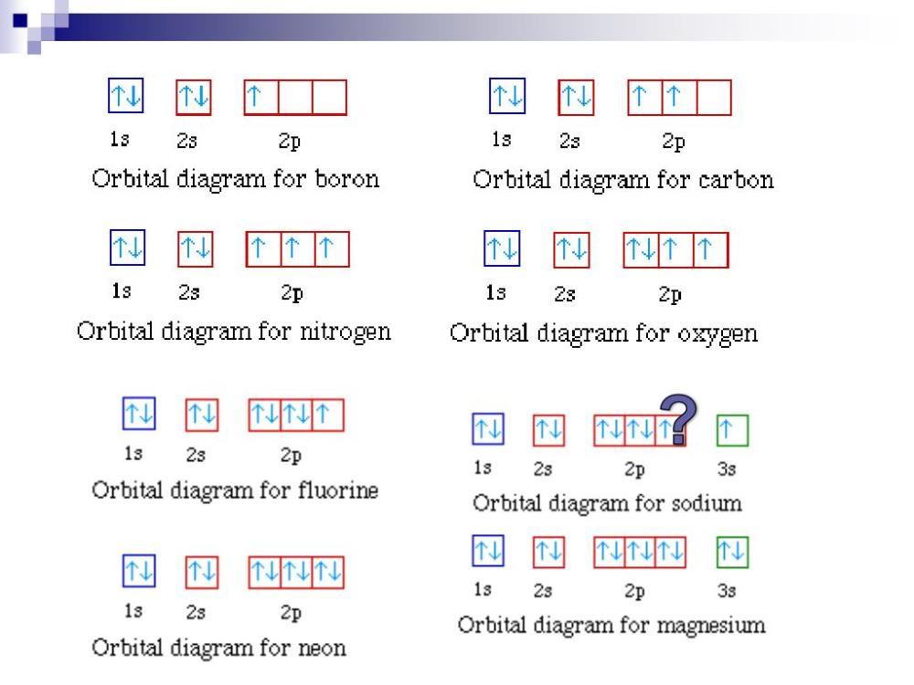 medium resolution of writing electron configurations