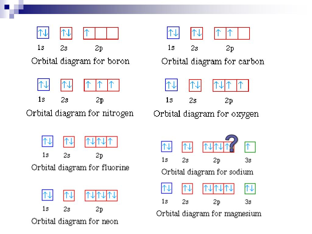 hight resolution of writing electron configurations