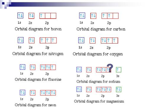 small resolution of writing electron configurations
