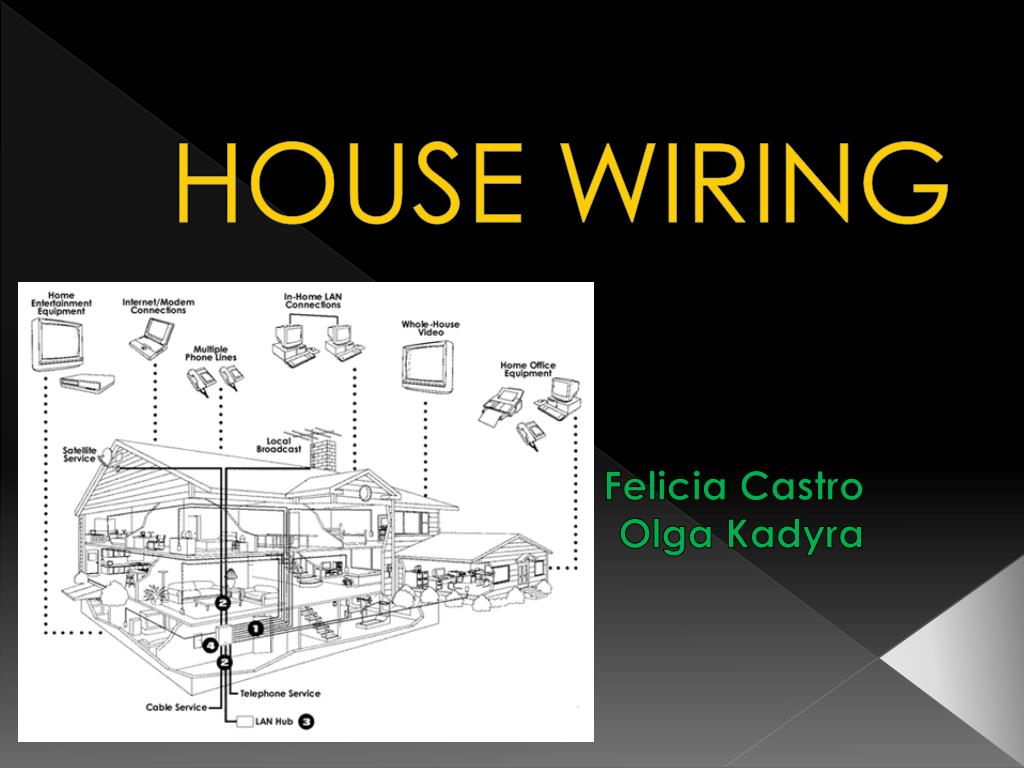 hight resolution of ppt house wiring powerpoint presentation id 4143953 basic home electrical wiring diagrams house wiring n