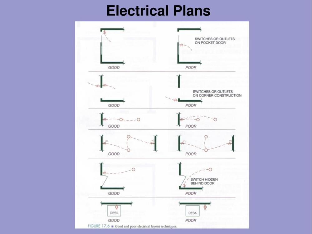 medium resolution of electrical plans the meter base must always be mounted so the meter socket is on the exterior of the house preferable on the side wall of a garage