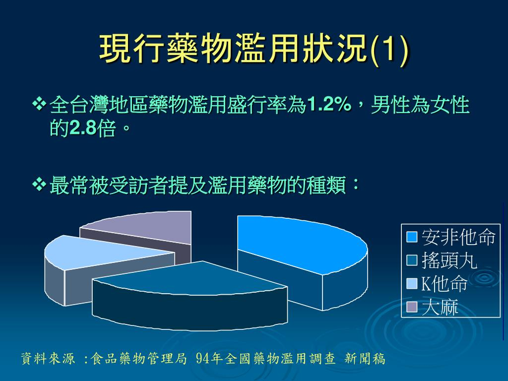 PPT - 藥物濫用概論 PowerPoint Presentation, free download - ID:4145362