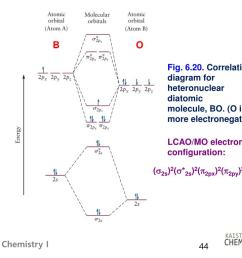 correlation diagram for heteronuclear diatomic molecule bo o is more electronegative lcao mo electron configuration s2s 2 s 2s 2 p2px 2 p2py 2 s2pz 1 [ 1024 x 768 Pixel ]