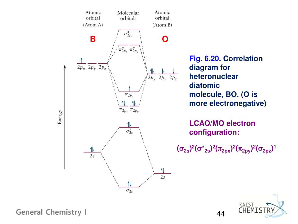 hight resolution of correlation diagram for heteronuclear diatomic molecule bo o is more electronegative lcao mo electron configuration s2s 2 s 2s 2 p2px 2 p2py 2 s2pz 1