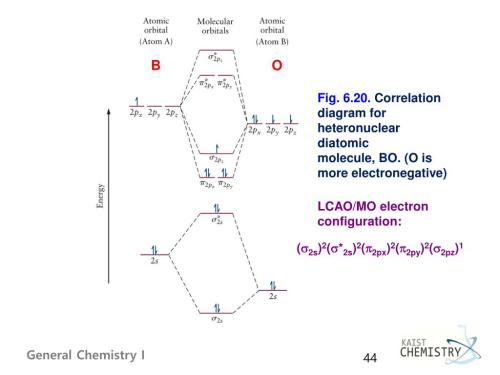 small resolution of correlation diagram for heteronuclear diatomic molecule bo o is more electronegative lcao mo electron configuration s2s 2 s 2s 2 p2px 2 p2py 2 s2pz 1