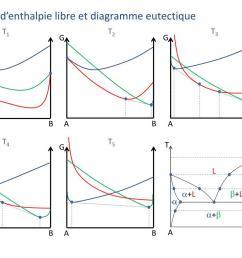 courbes d enthalpie libre et diagramme eutectique  [ 1024 x 768 Pixel ]