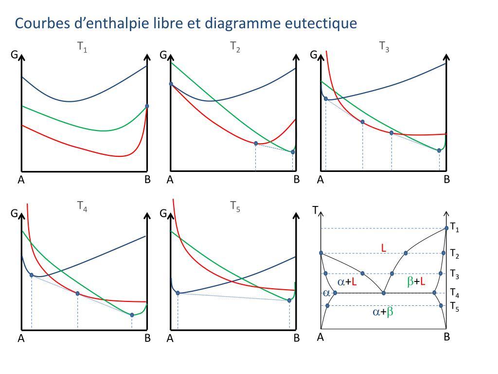 hight resolution of courbes d enthalpie libre et diagramme eutectique