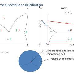 diagramme eutectique et solidification t t  [ 1024 x 768 Pixel ]