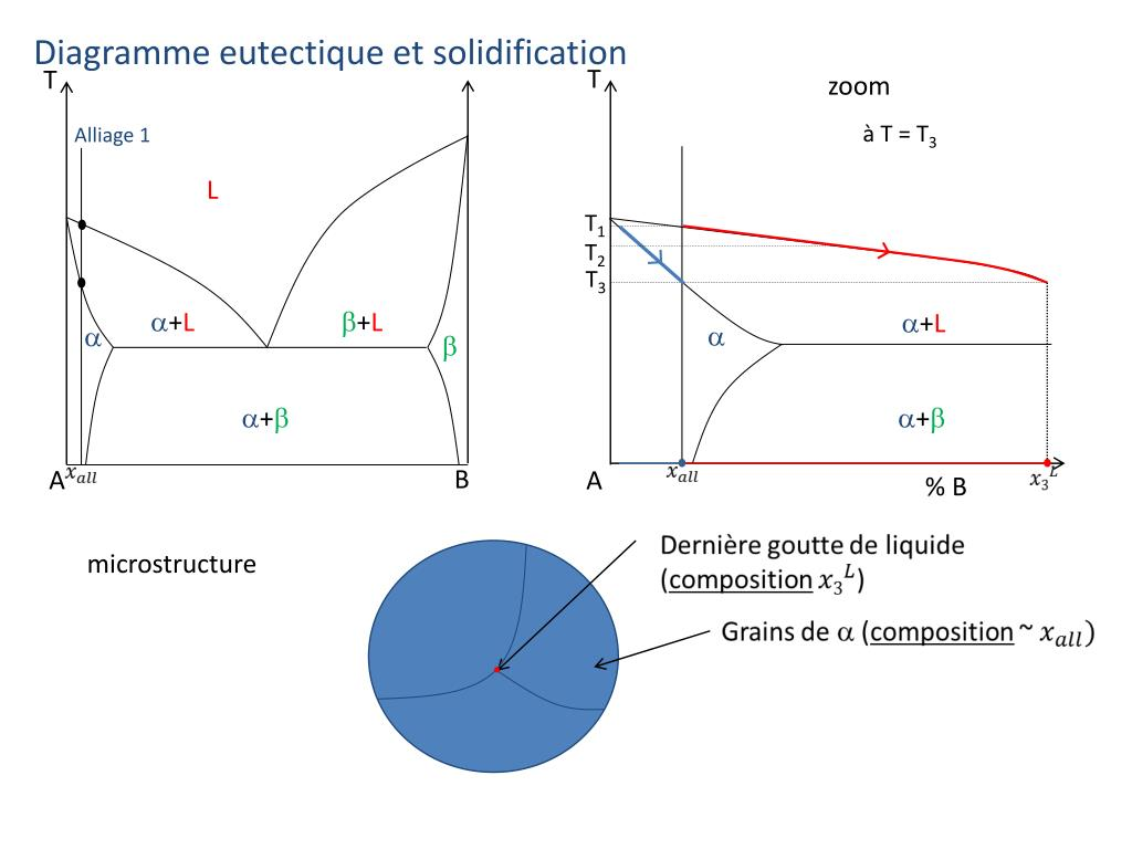hight resolution of diagramme eutectique et solidification t t
