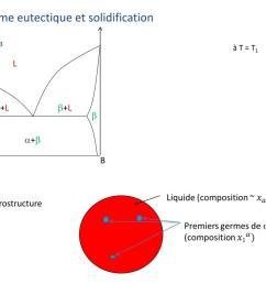diagramme eutectique et solidification t  [ 1024 x 768 Pixel ]