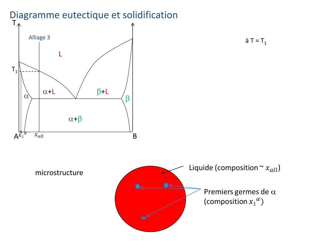 hight resolution of diagramme eutectique et solidification t