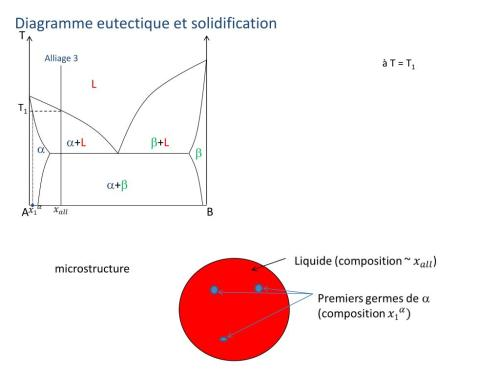 small resolution of diagramme eutectique et solidification t