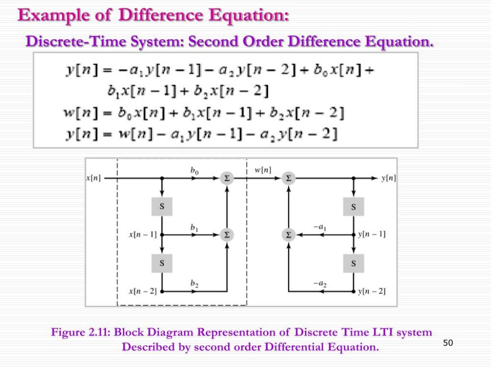 medium resolution of figure 2 11 block diagram representation of discrete time lti system described by second order differential equation