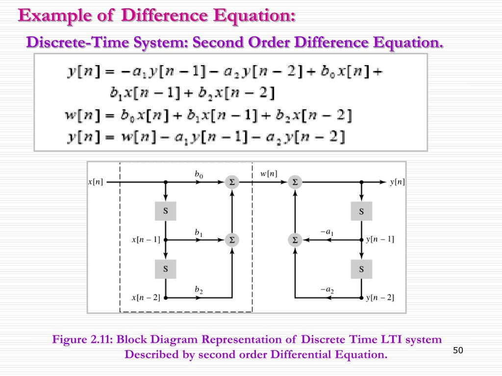 hight resolution of figure 2 11 block diagram representation of discrete time lti system described by second order differential equation