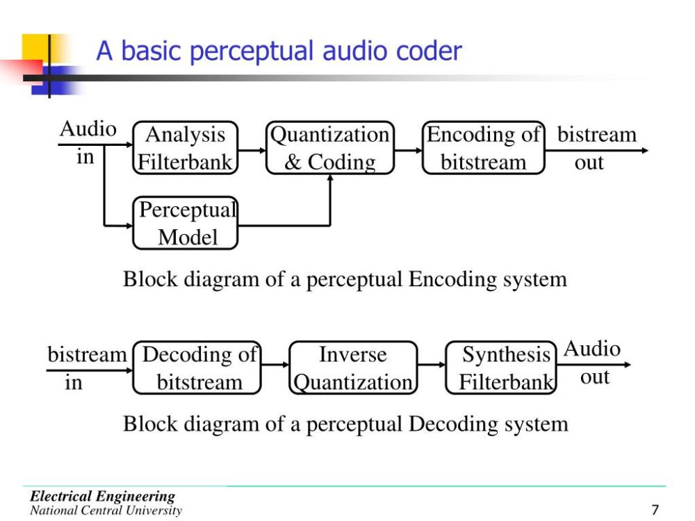 medium resolution of audio
