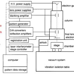block diagram showing the major components of a typical electron beam  [ 1024 x 768 Pixel ]