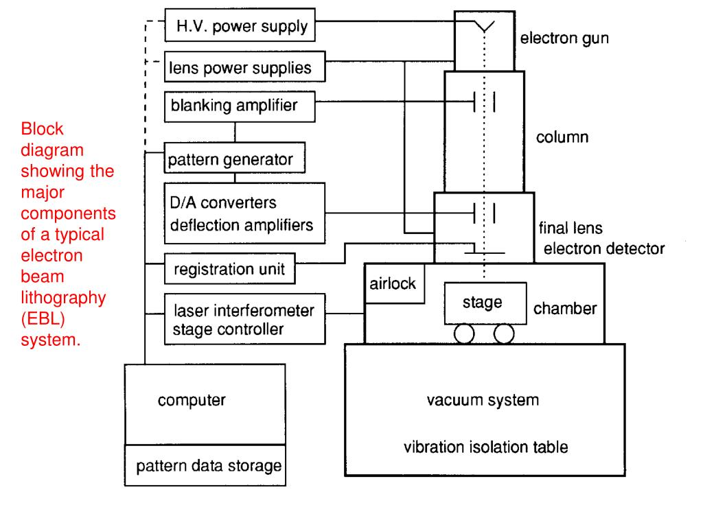 hight resolution of block diagram showing the major components of a typical electron beam